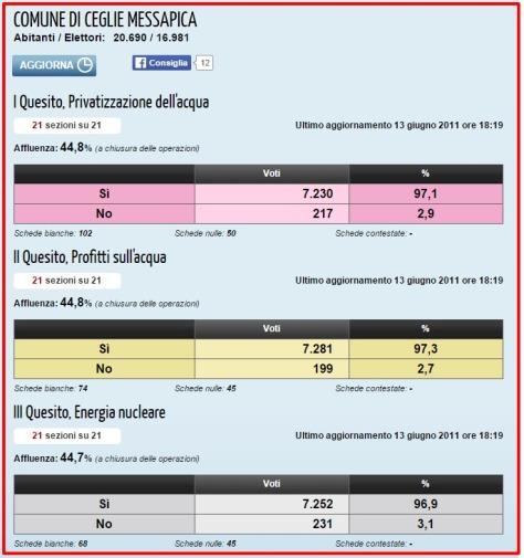 Referendum popolare 12 13 giugno 2011 la Repubblica.it